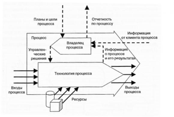 схема бизнес процессов банка