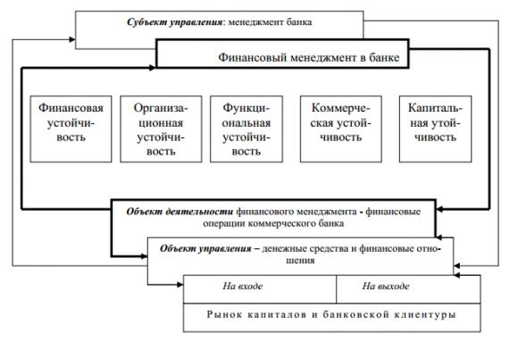 финансовый менеджмент в банке
