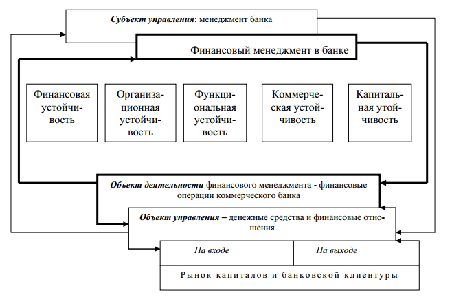 Рисунок 11 – Схема финансового