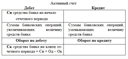 1 – Схема активного счета