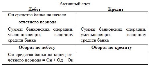 счета бухгалтерского учета