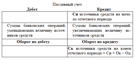 2 – Схема пассивного счета