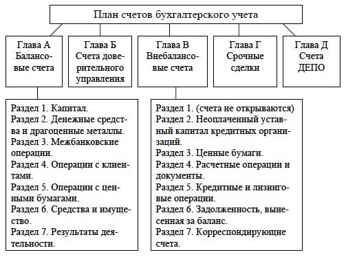 план счетов бухгалтерского