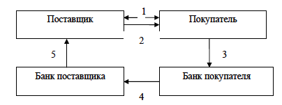 Схема документооборота при расчетах платежными поручениями при последующей оплате