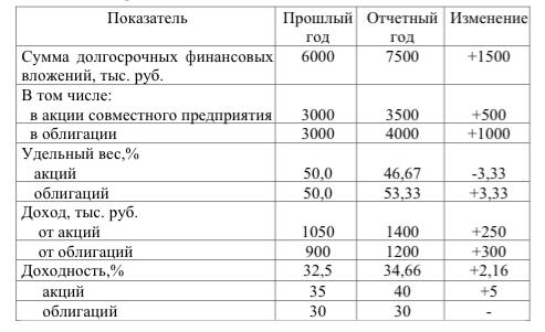Анализ эффективности использования долгосрочных финансовых вложений
