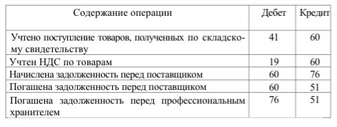 Корреспонденция счетов по учету расчетов покупателя
