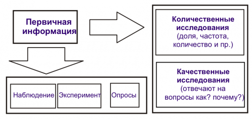 методы сбора маркетинговой информации