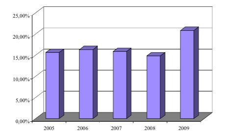 Динамика доли дивидендов в чистой прибыли ОАО «Лукойл» с 2005 по 2009гг.