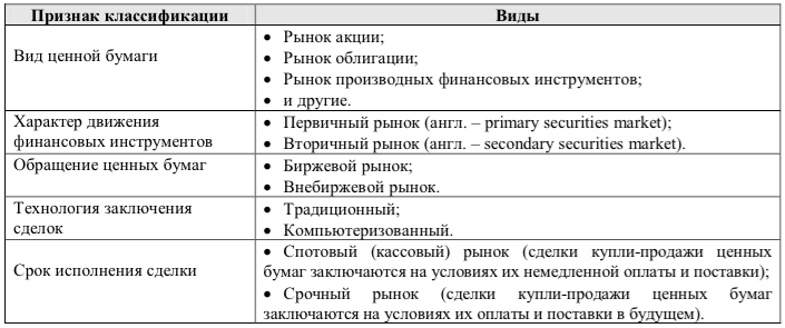 классификация рынка ценных