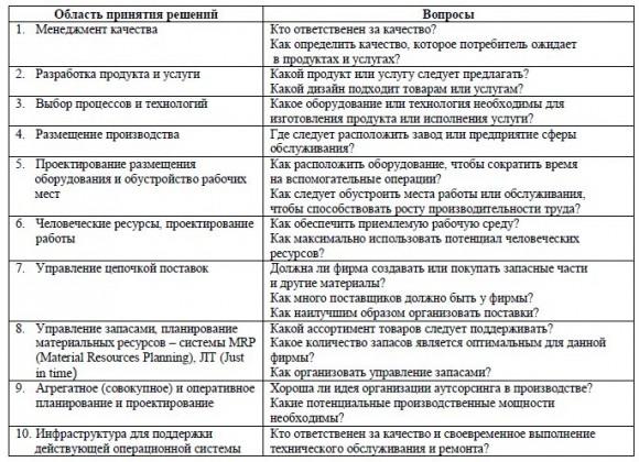 Функции, обязанности операционных менеджеров