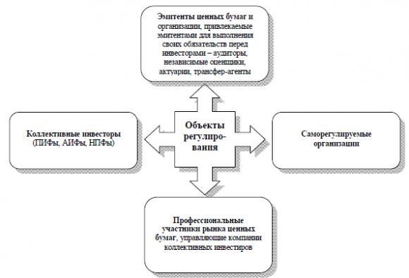 Объекты государственного регулирования на рынке ценных бумаг