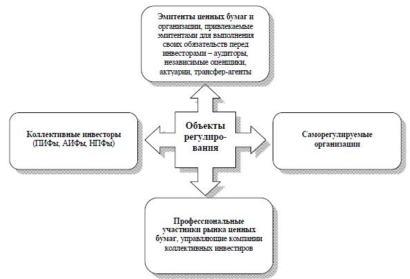 основные объекты гос. регулирования