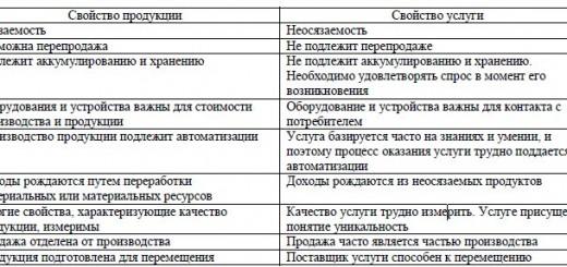 отличия продукции от услуги