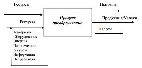 пройстейшая модель операционной системы