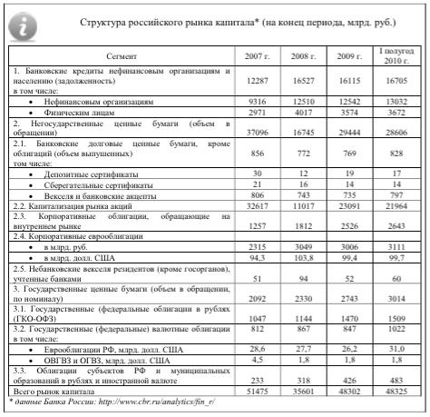 структура российского капитала