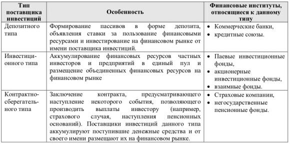 Соотношение поставщиков инвестиций и финансовых институтов