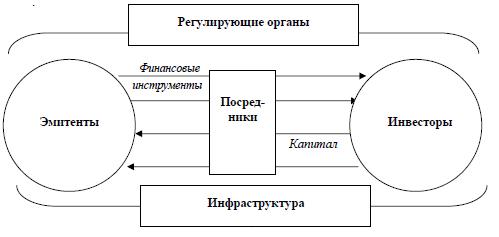 взаимодействие участников рынка