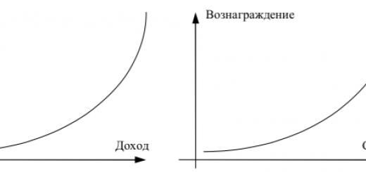 Графическая зависимость между величиной риска и дохода и между сроком инвестирования и доходом