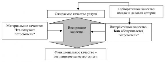 Четырехфакторная модель качества услуг