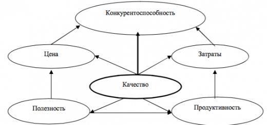 Экономические категории, определяющие конкурентоспособность продукта