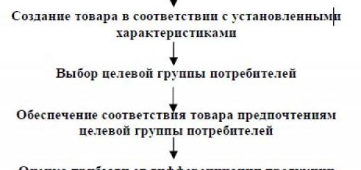 разработка стратегии дифференциации