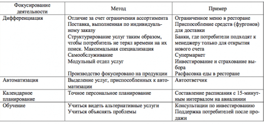 Фокусирование и методы осуществления деятельности в сфере услуг