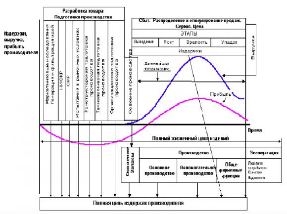 Интегрированная модель жизненного цикла товара
