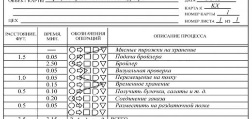 karta-processa-prigotovleniya