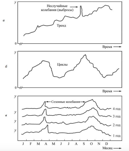 Характер изменения измеряемой величины (например, объем продаж) по периодам времени