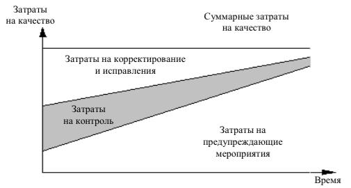 Концепция управления затратами на качество продукции