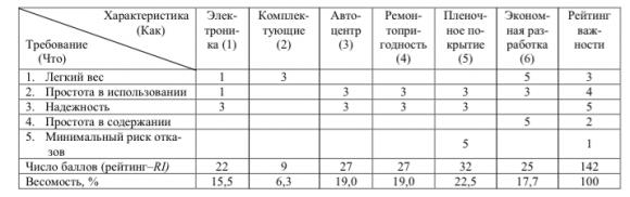 Матрица связей между требованиями потребителей (Что) и характеристиками продукции (Как)