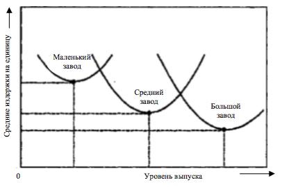 Минимальные издержки на единицу продукции и оптимальный объем