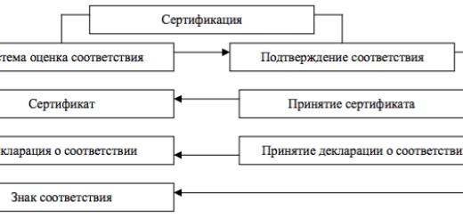Модель подтверждения соответствия качества продукции требованиям