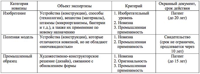 Новизна товаров или объектов интеллектуальной собственности