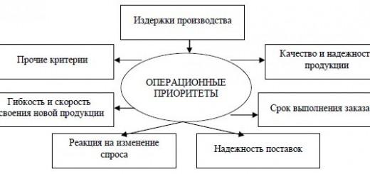 операционная стратегия