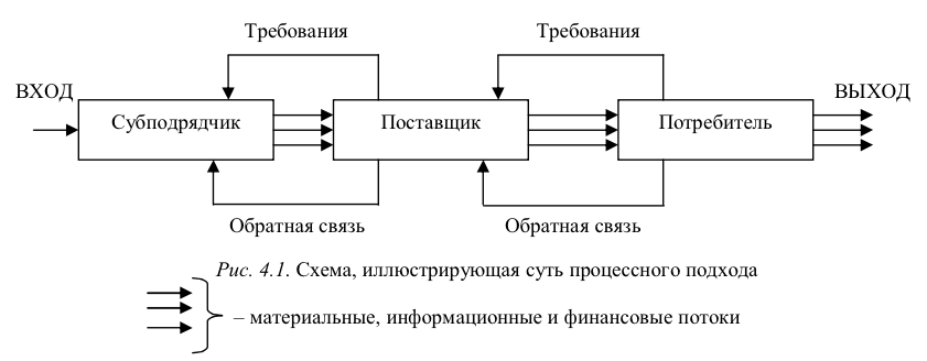 Схема связи с поставщиками и потребителями продукции