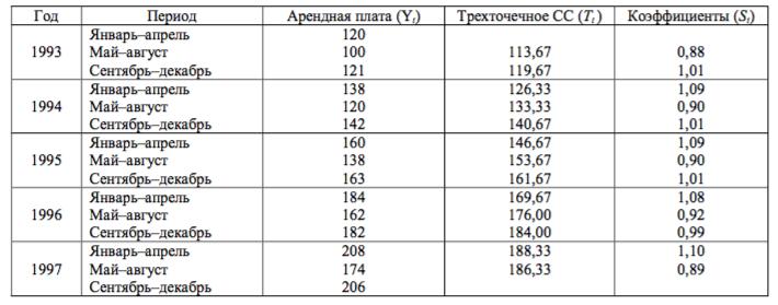 Расчет коэффициентов сезонных колебаний