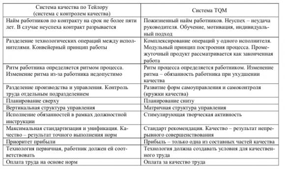 Сравнение двух систем управления качеством