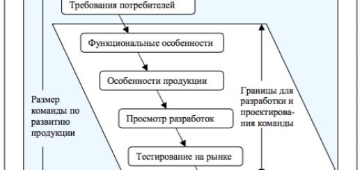 Стадии разработки продукции