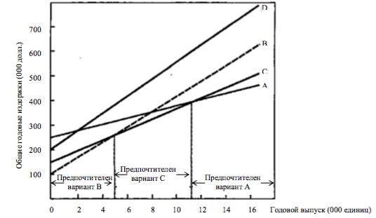 Рис. 8.3. Модель выбора места размещения производства по методу «издержки–объем–прибыль»