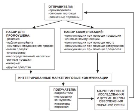 Процесс осуществления интегрированных маркетинговых коммуникаций