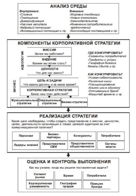 Этапы системы стратегического управления