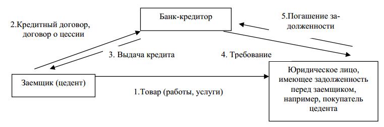 процесс кредитования в кредитной организации