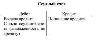организация кредитования