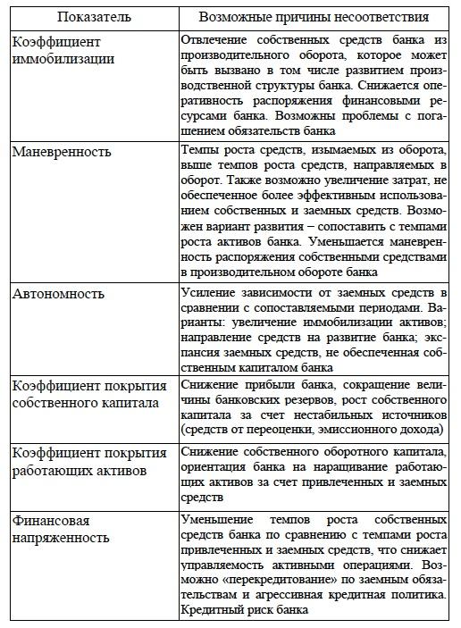 анализ финансовой деятельности банка