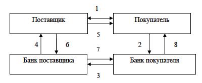 uchet-raschetov-akkredetivov-1