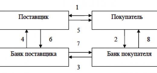 Схема документооборота при расчетах непокрытому аккредитиву