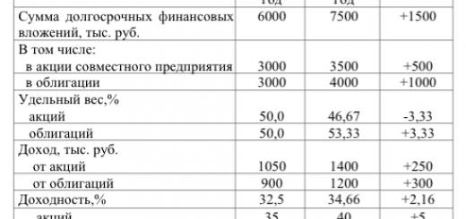 Анализ эффективности финансовых вложений