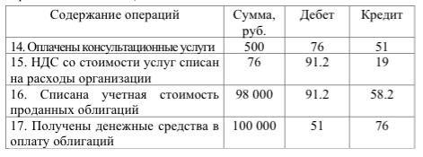 бухгалтерские операции по движению облигаций (продолжение)