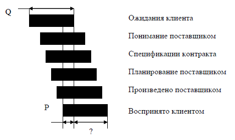 формула качества